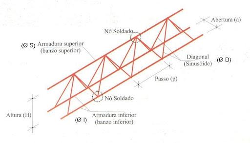 Detalhes técnicos das Treliças utilizadas