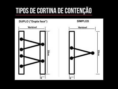 Tipos de cortina de contenção